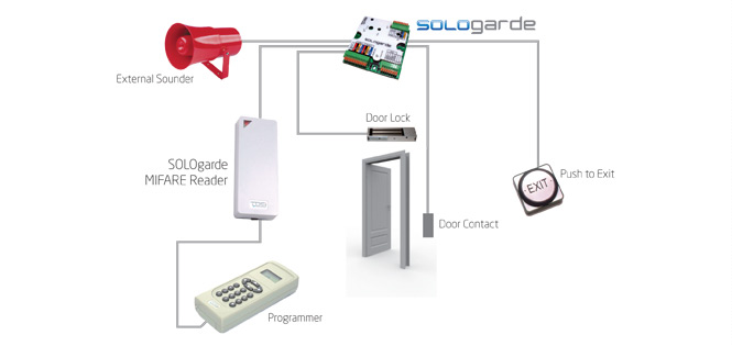Buy Sologarde Controller System