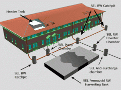SEL Rainwater Harvesting Systems