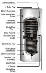 Tristor Solar Thermal Stores