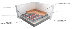Heating Undertile & Stone Floors