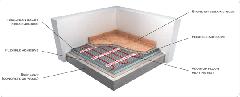 Heating Undertile & Stone Floors