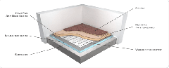 Heating Under Carpet & Floating Floors