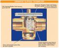 Motorised valves