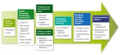 Strategic Integrated Renewable Services